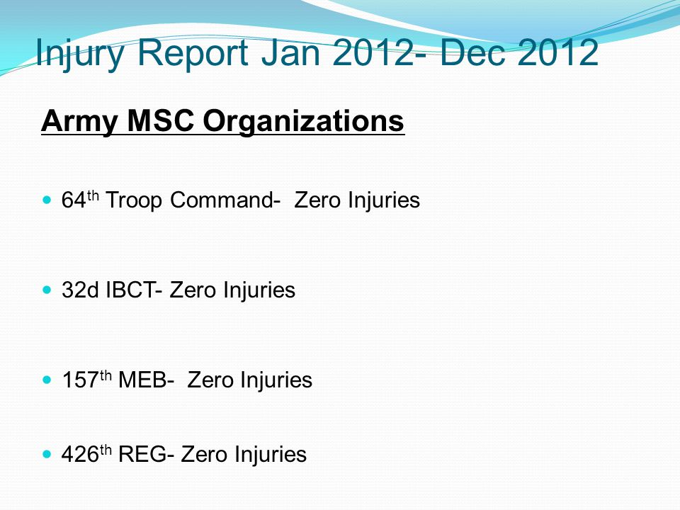 Injury Report Jan 2012- Dec 2012 Army MSC Organizations 64 th Troop Command- Zero Injuries 32d IBCT- Zero Injuries 157 th MEB- Zero Injuries 426 th REG- Zero Injuries