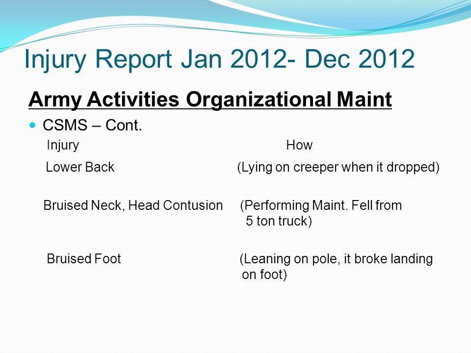 Injury Report Jan 2012- Dec 2012 Army Activities Organizational Maint CSMS-Cont.