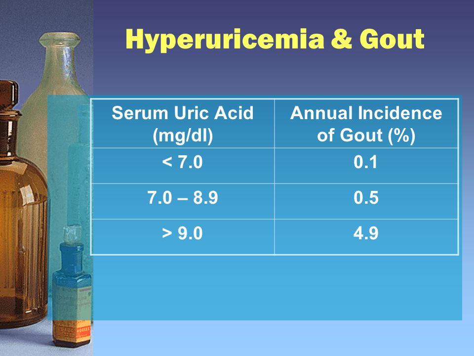Hyperuricemia & Gout Serum Uric Acid (mg/dl) Annual Incidence of Gout (%) < 7.00.1 7.0 – 8.90.5 > 9.04.9