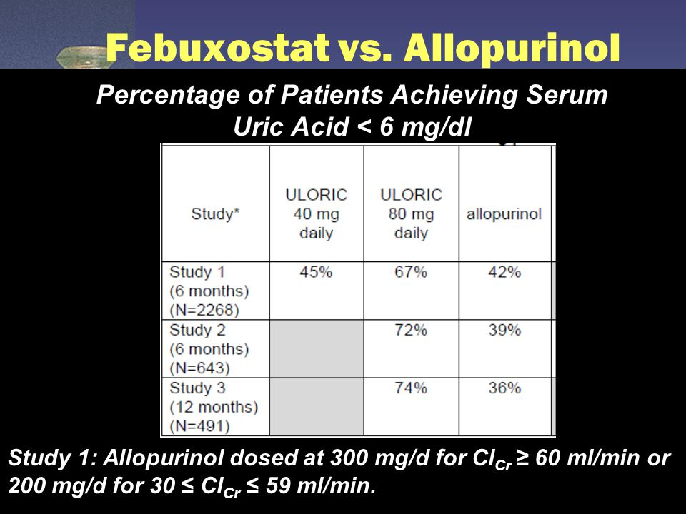 Febuxostat vs. Allopurinol Percentage of Patients Achieving Serum Uric Acid < 6 mg/dl Study 1: Allopurinol dosed at 300 mg/d for Cl Cr ≥ 60 ml/min or