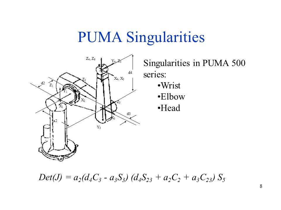 8 Singularities in PUMA 500 series: Wrist Elbow Head Z1Z1 X1X1 Y1Y1 Z2Z2 X2X2 Z3Z3 X3X3 Y3Y3 Z 4, Z 6 Y 4, Z 5 X 4, X 5 d2 d4 d3 a2 PUMA Singularities Det(J) = a 2 (d 4 C 3 - a 3 S 3 ) (d 4 S 23 + a 2 C 2 + a 3 C 23 ) S 5