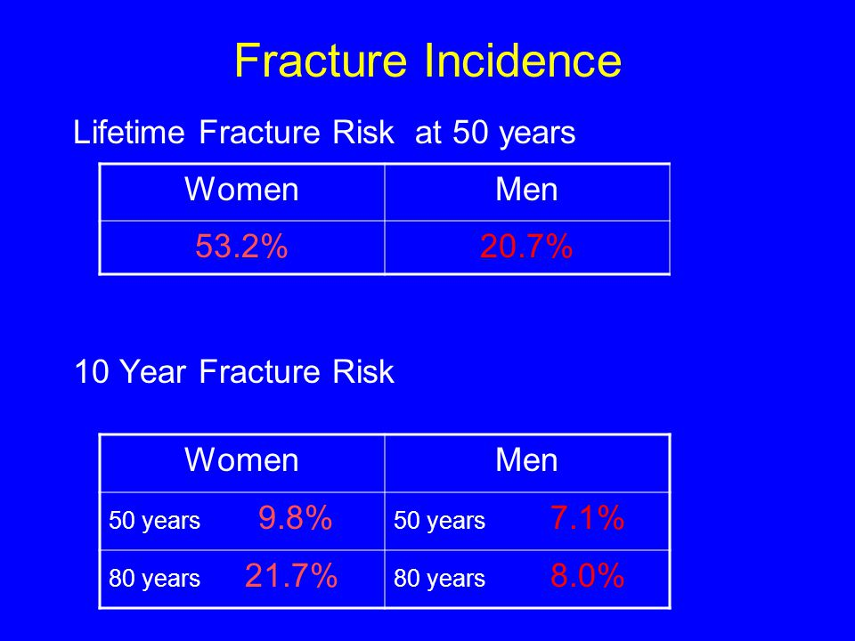 Epidemiology  1 in 3 women and 1 in 12 men over the age of 50 are affected by osteoporosis.  In the UK there are annually 180,000 osteoporosis relat