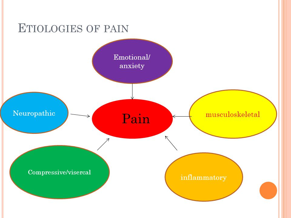 E TIOLOGIES OF PAIN Pain Neuropathic Emotional/ anxiety musculoskeletal Compressive/visercal inflammatory