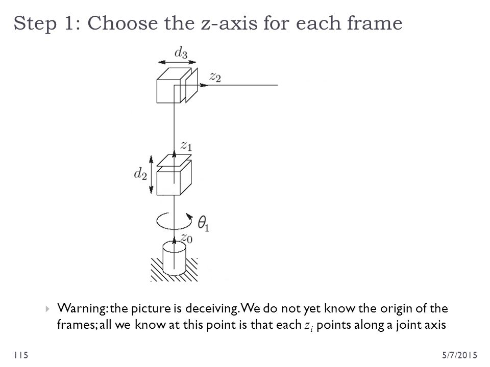 Step 1: Choose the z-axis for each frame 5/7/2015115  Warning: the picture is deceiving. We do not yet know the origin of the frames; all we know at