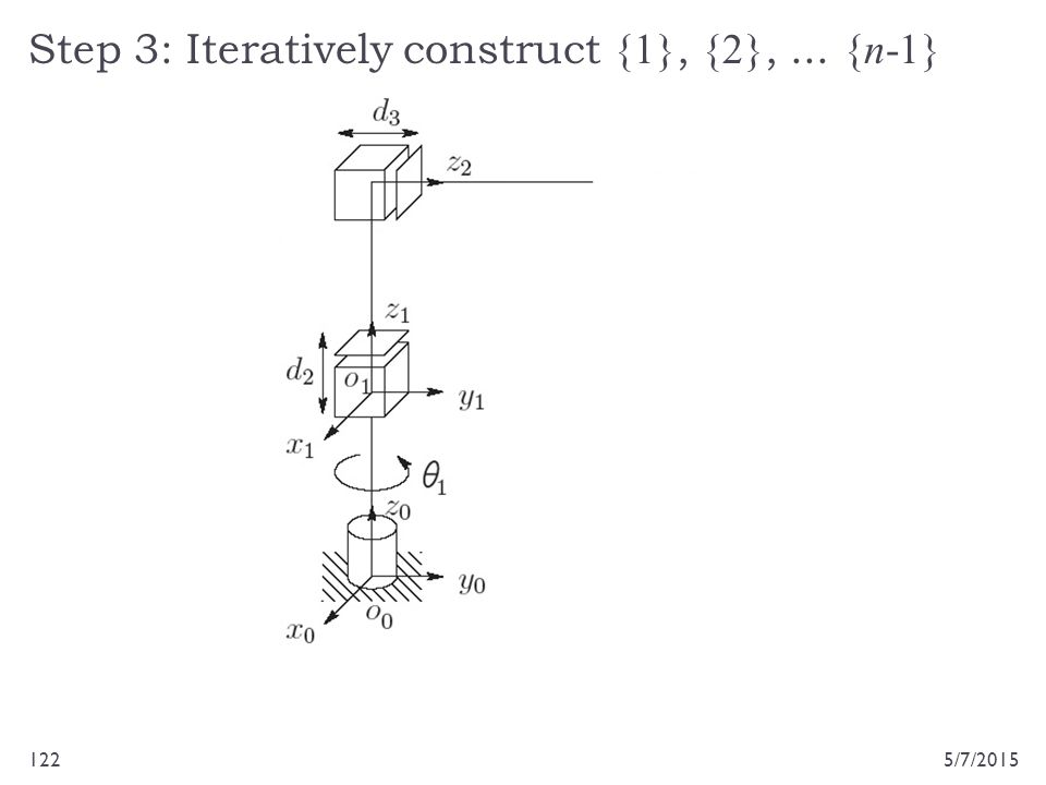Step 3: Iteratively construct {1}, {2},... {n-1} 5/7/2015122