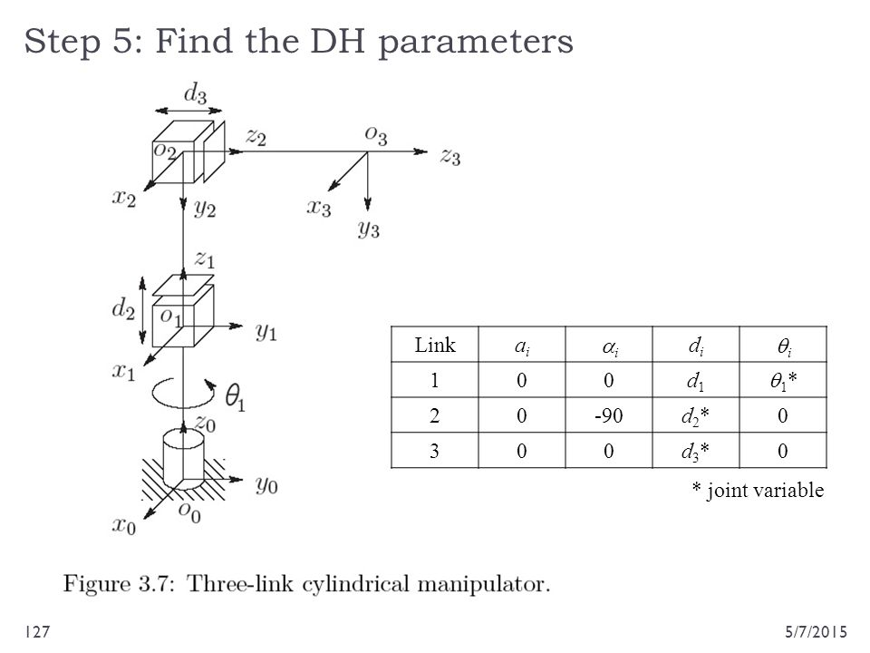 Step 5: Find the DH parameters 5/7/2015127 Linkaiai ii didi ii 100d1d1 1*1* 20-90d2*d2*0 300d3*d3*0 * joint variable