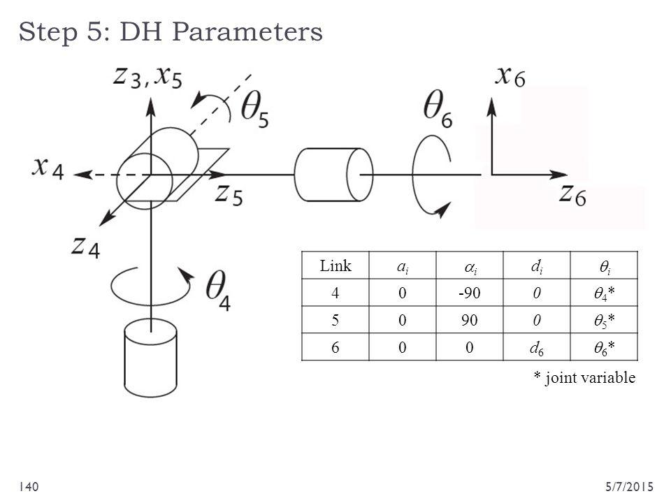 Step 5: DH Parameters 5/7/2015140 Linkaiai ii didi ii 40-900 4*4* 50900 5*5* 600d6d6 6*6* * joint variable