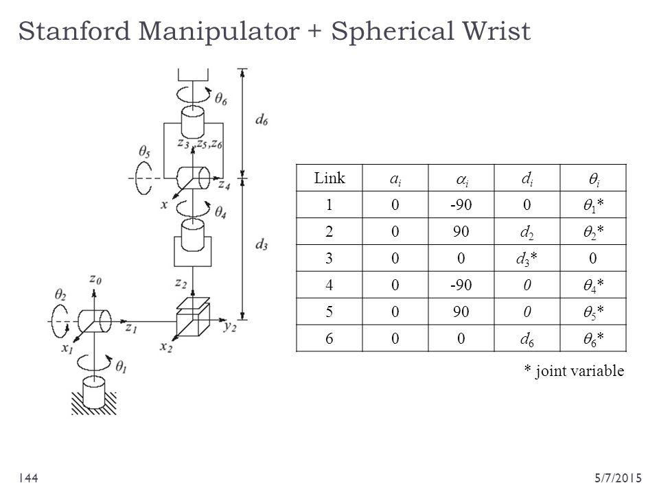 Stanford Manipulator + Spherical Wrist 5/7/2015144 Linkaiai ii didi ii 10-900 1*1* 2090d2d2 2*2* 300d3*d3*0 40-900 4*4* 50900 5*5* 600d6d6