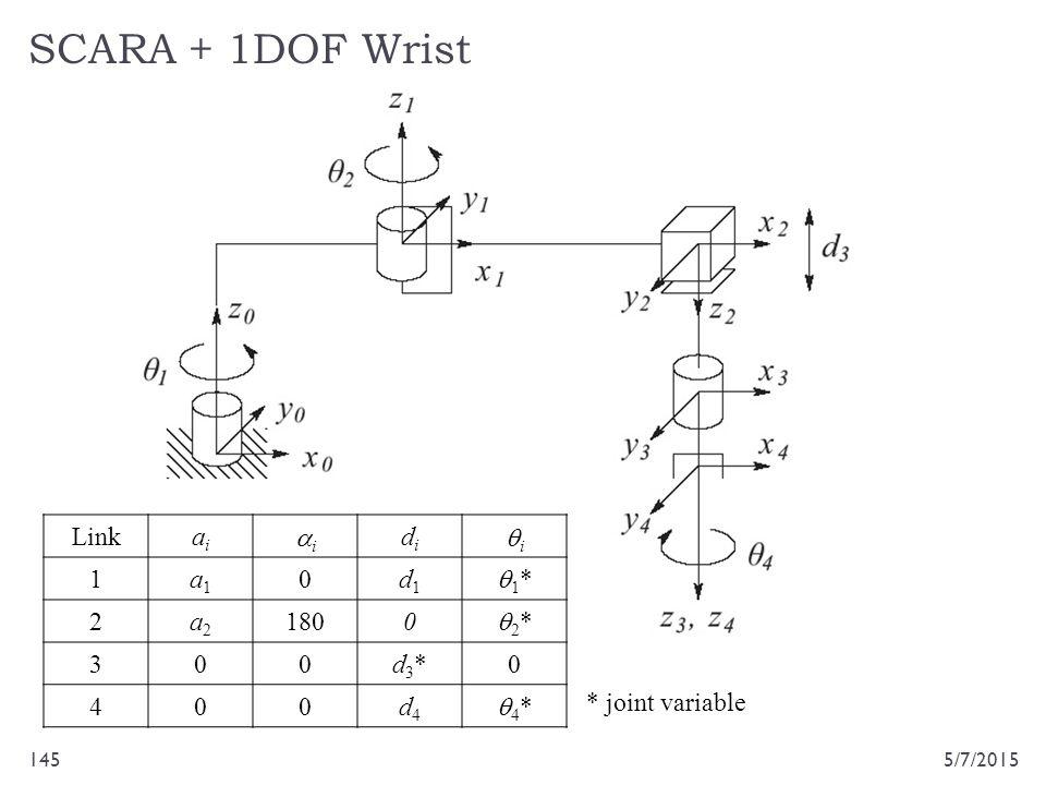 SCARA + 1DOF Wrist 5/7/2015145 Linkaiai ii didi ii 1a1a1 0d1d1 1*1* 2a2a2 1800 2*2* 300d3*d3*0 400d4d4 4*4* * joint variable