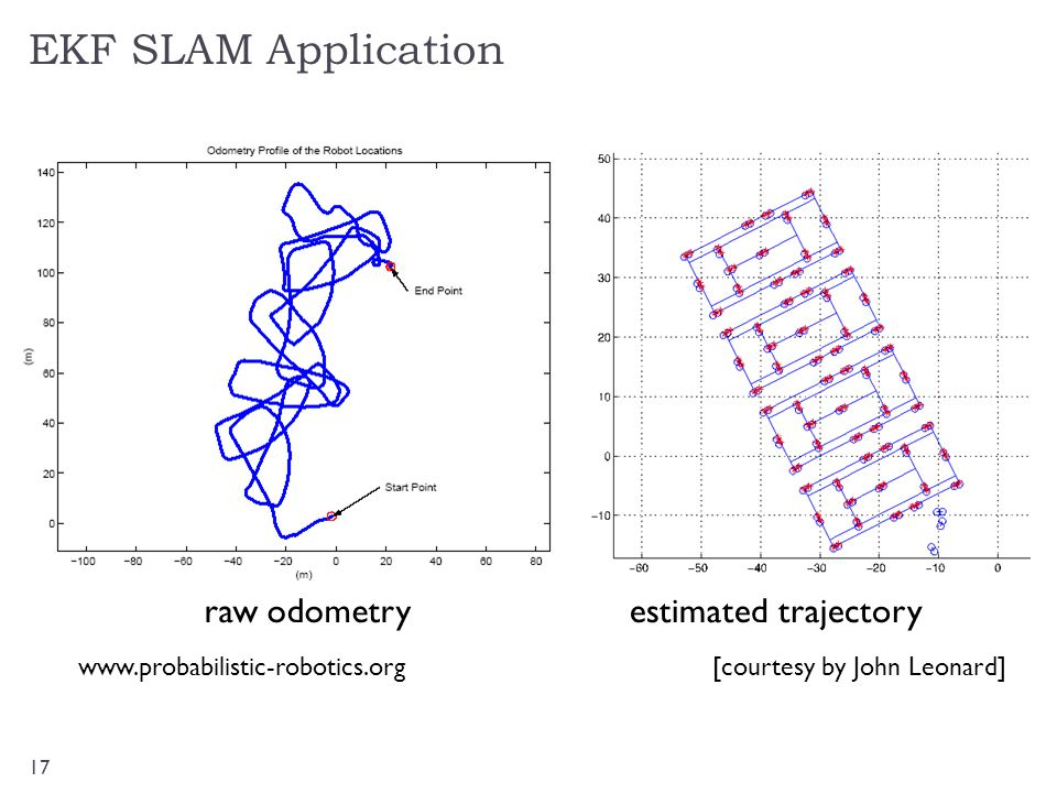 EKF SLAM Application 17 raw odometryestimated trajectory [courtesy by John Leonard]www.probabilistic-robotics.org