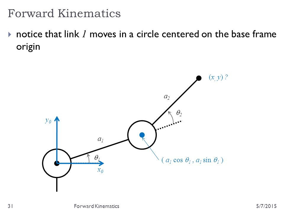 Forward Kinematics 5/7/201531  notice that link 1 moves in a circle centered on the base frame origin Forward Kinematics 22 11 a1a1 a2a2 (x, y) ?
