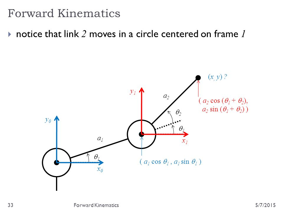 Forward Kinematics 5/7/201533  notice that link 2 moves in a circle centered on frame 1 Forward Kinematics 22 11 a1a1 a2a2 (x, y) ? x0x0 y0y0 ( a