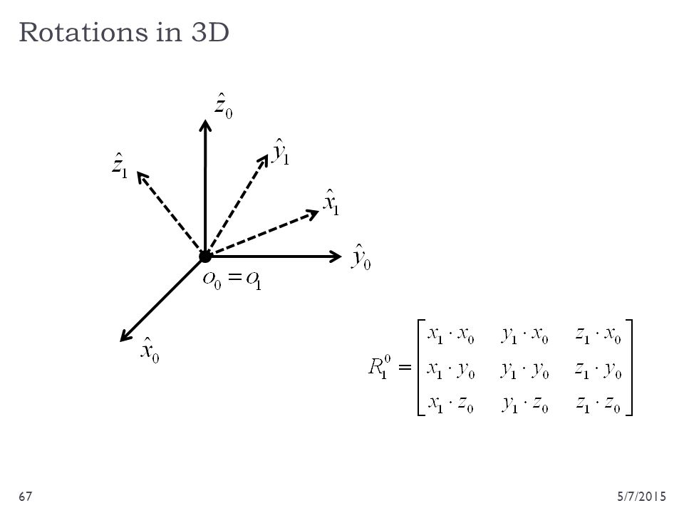 Rotations in 3D 5/7/201567