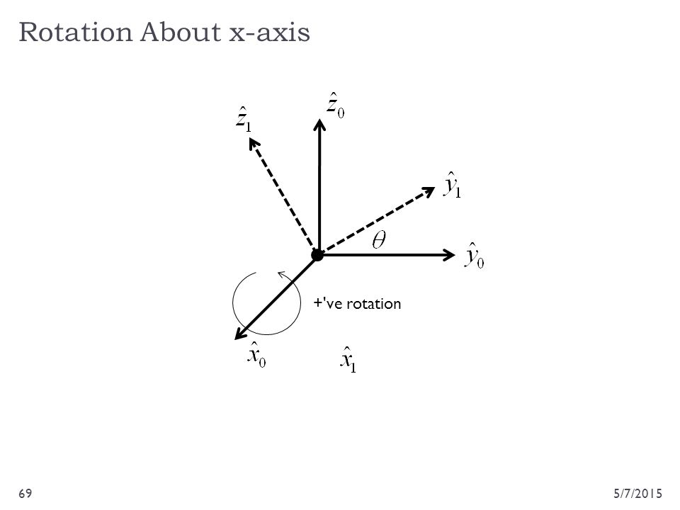 Rotation About x-axis 5/7/201569 +'ve rotation