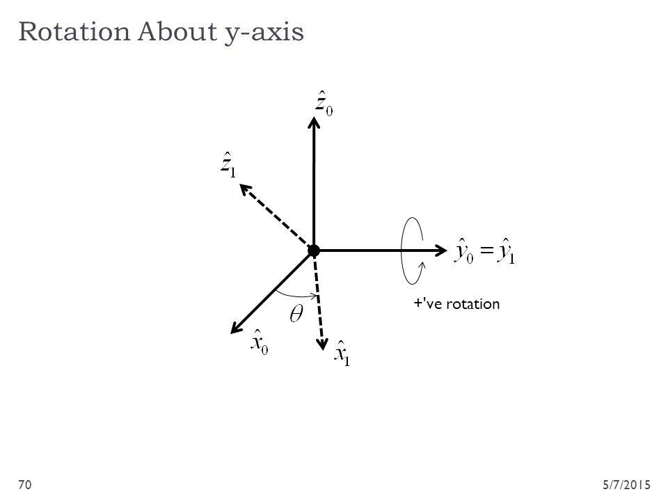 Rotation About y-axis 5/7/201570 +'ve rotation