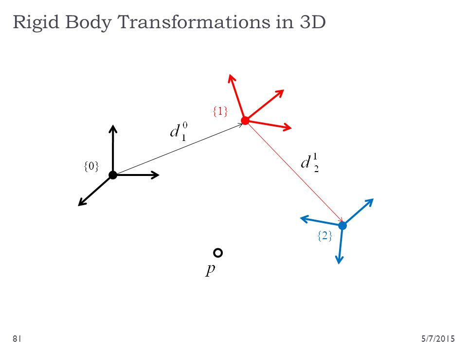 Rigid Body Transformations in 3D 5/7/201581 {0} {1} {2}