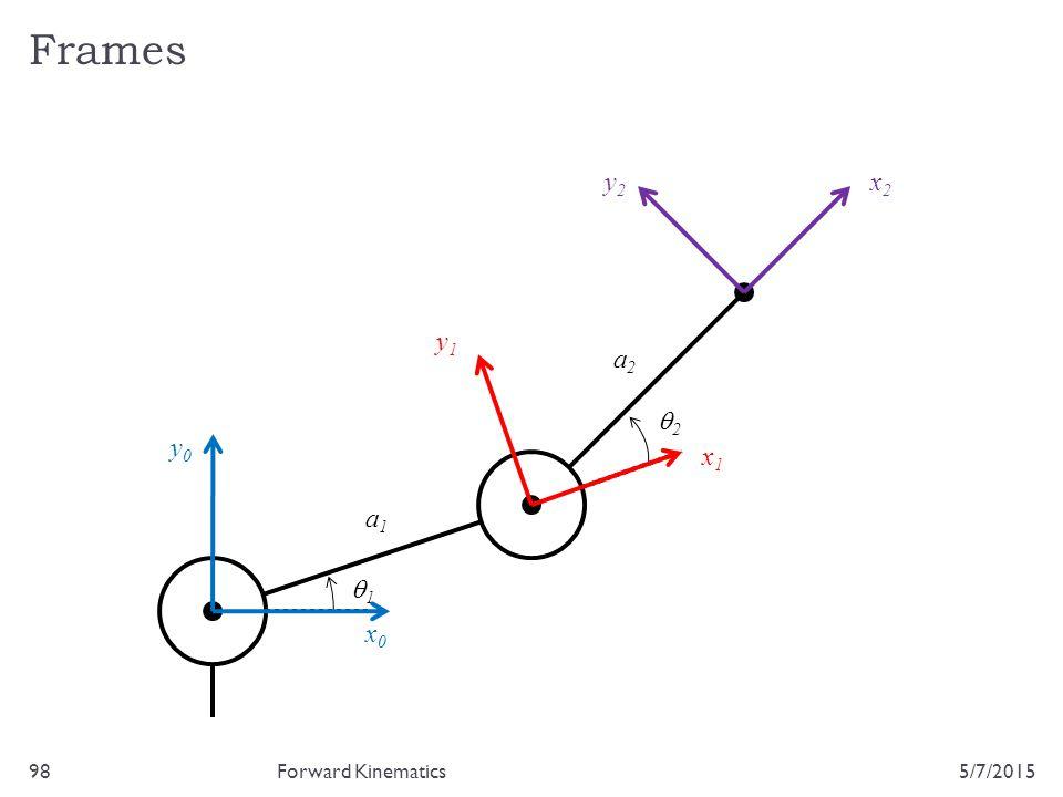Frames 5/7/201598Forward Kinematics 22 11 a1a1 a2a2 x0x0 y0y0 x1x1 y1y1 x2x2 y2y2