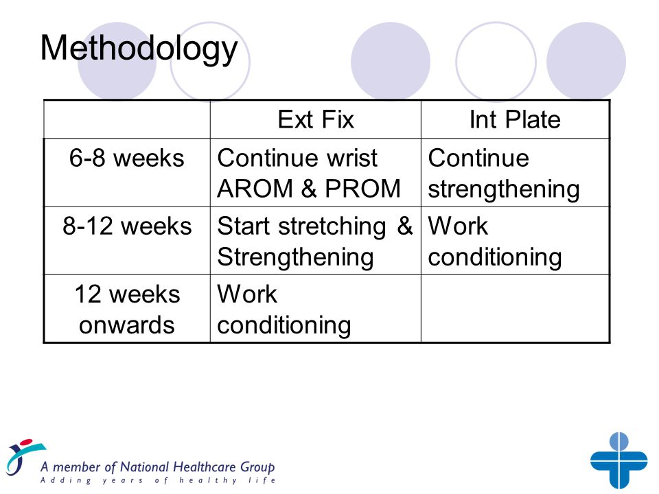 Methodology Ext FixInt Plate 6-8 weeksContinue wrist AROM & PROM Continue strengthening 8-12 weeksStart stretching & Strengthening Work conditioning 12 weeks onwards Work conditioning