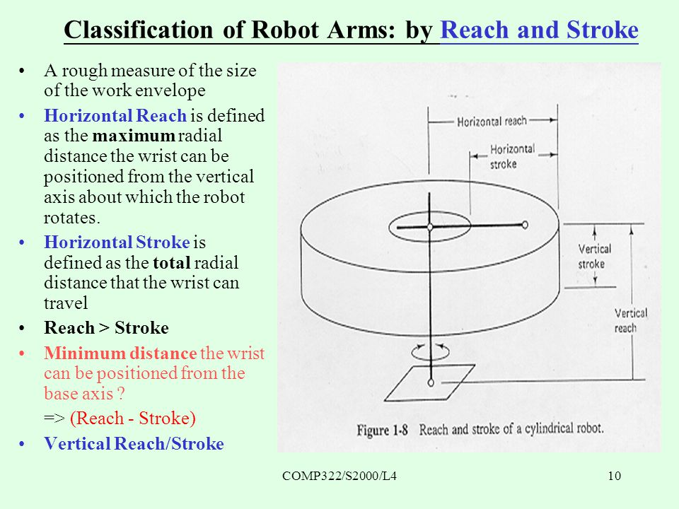 COMP322/S2000/L410 Classification of Robot Arms: by Reach and Stroke A rough measure of the size of the work envelope Horizontal Reach is defined as the maximum radial distance the wrist can be positioned from the vertical axis about which the robot rotates.