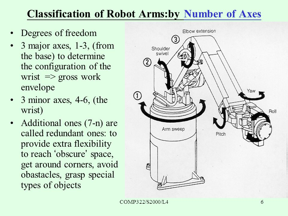 COMP322/S2000/L46 Classification of Robot Arms:by Number of Axes Degrees of freedom 3 major axes, 1-3, (from the base) to determine the configuration of the wrist => gross work envelope 3 minor axes, 4-6, (the wrist) Additional ones (7-n) are called redundant ones: to provide extra flexibility to reach 'obscure' space, get around corners, avoid obastacles, grasp special types of objects