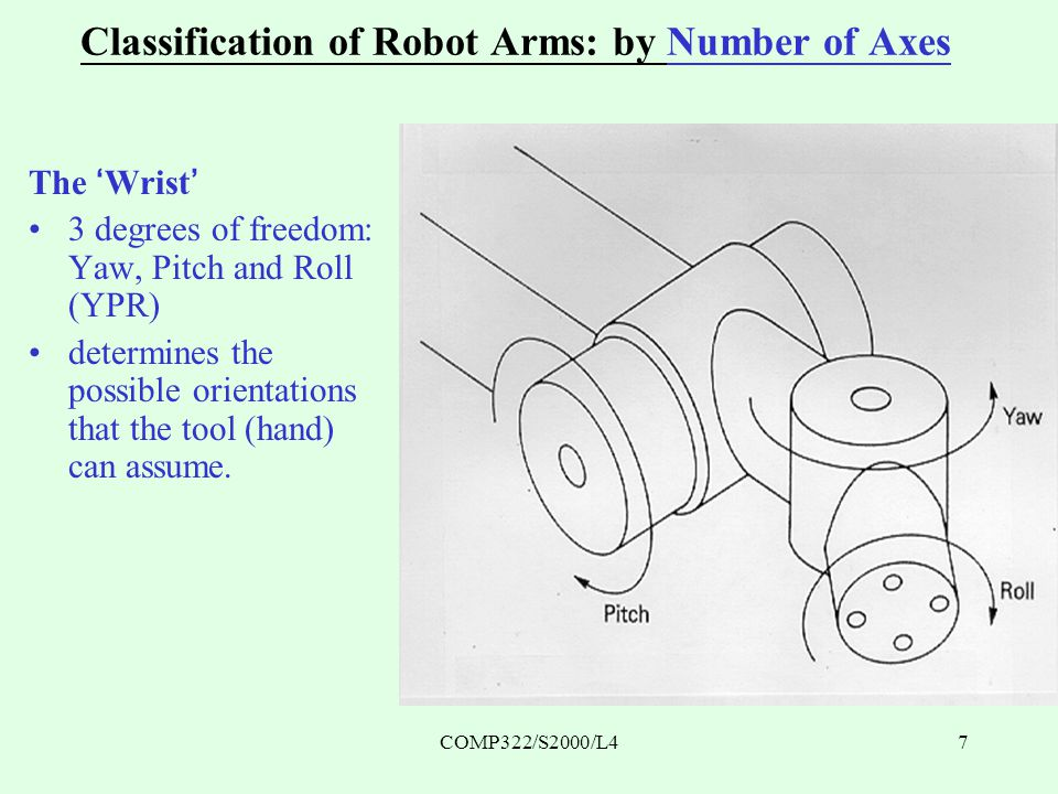 COMP322/S2000/L47 Classification of Robot Arms: by Number of Axes The 'Wrist' 3 degrees of freedom: Yaw, Pitch and Roll (YPR) determines the possible orientations that the tool (hand) can assume.