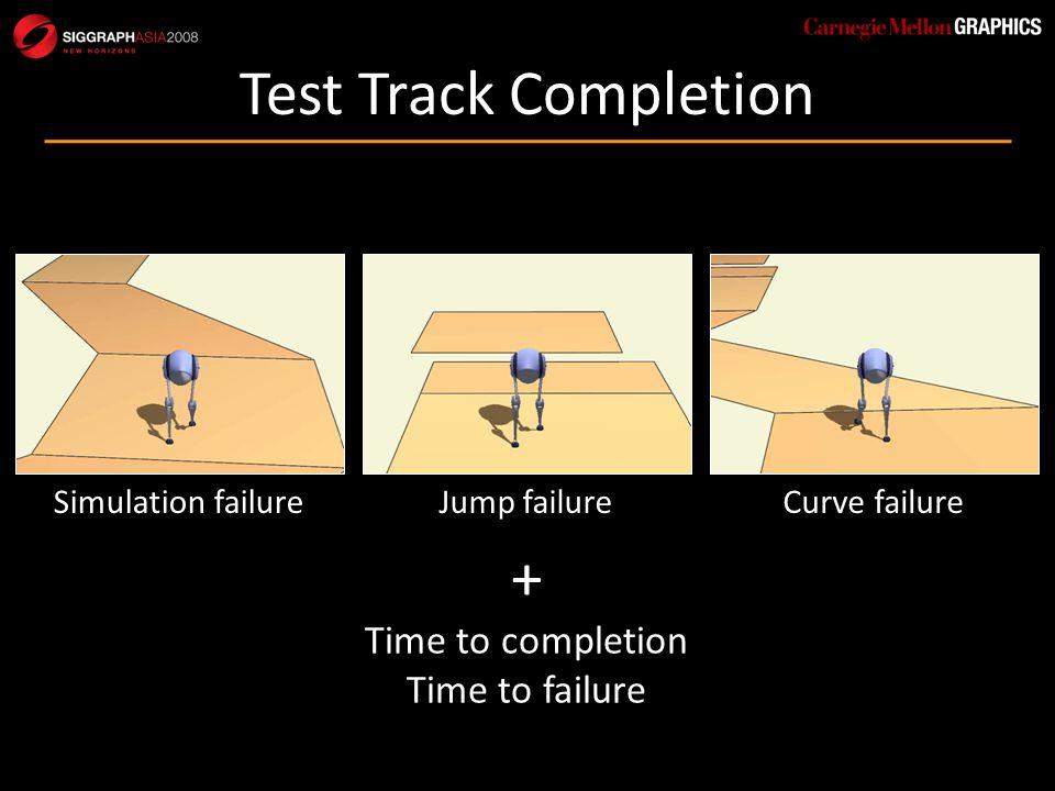 Test Track Completion Simulation failureJump failureCurve failure + Time to completion Time to failure