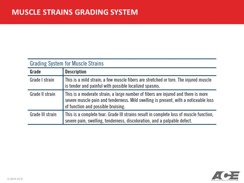 © 2014 ACE MUSCLE STRAINS GRADING SYSTEM