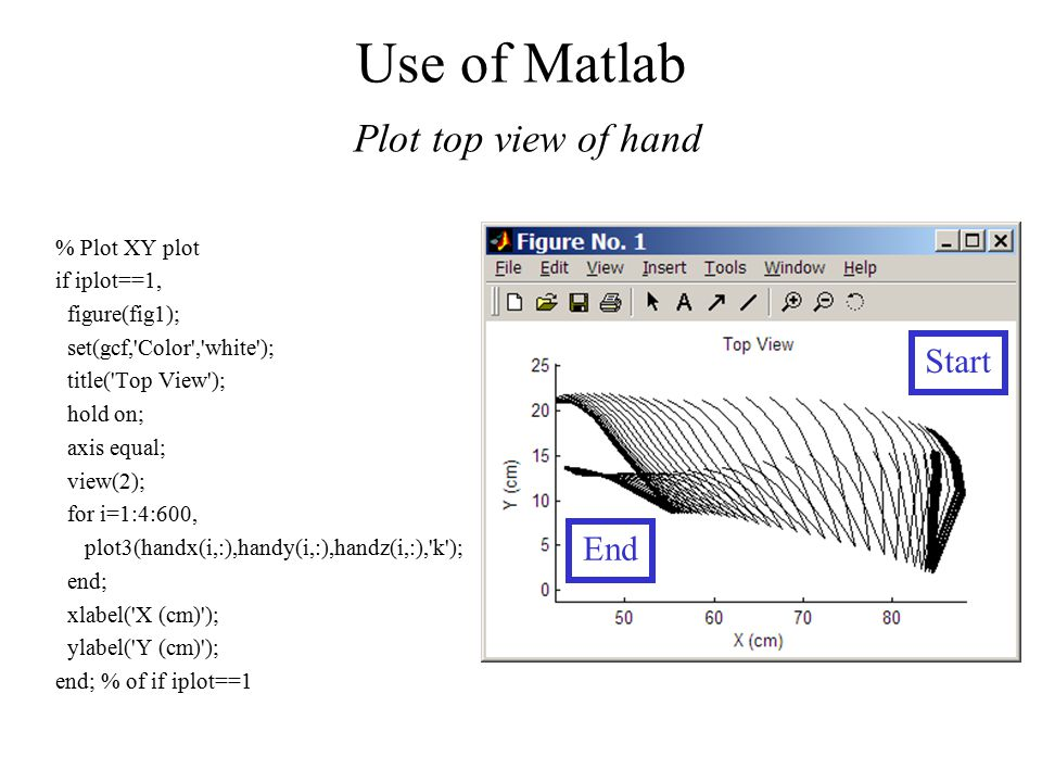 Use of Matlab Plot top view of hand % Plot XY plot if iplot==1, figure(fig1); set(gcf, Color , white ); title( Top View ); hold on; axis equal; view(2); for i=1:4:600, plot3(handx(i,:),handy(i,:),handz(i,:), k ); end; xlabel( X (cm) ); ylabel( Y (cm) ); end; % of if iplot==1 Start End