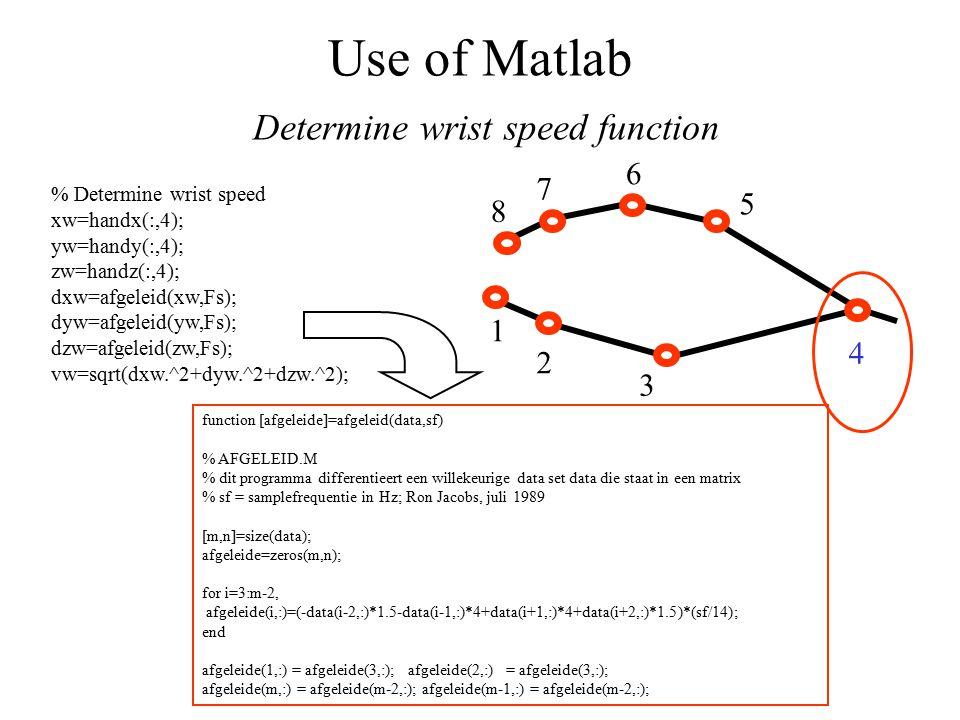 Use of Matlab Determine wrist speed function 1 2 3 4 5 7 6 8 % Determine wrist speed xw=handx(:,4); yw=handy(:,4); zw=handz(:,4); dxw=afgeleid(xw,Fs); dyw=afgeleid(yw,Fs); dzw=afgeleid(zw,Fs); vw=sqrt(dxw.^2+dyw.^2+dzw.^2); function [afgeleide]=afgeleid(data,sf) % AFGELEID.M % dit programma differentieert een willekeurige data set data die staat in een matrix % sf = samplefrequentie in Hz; Ron Jacobs, juli 1989 [m,n]=size(data); afgeleide=zeros(m,n); for i=3:m-2, afgeleide(i,:)=(-data(i-2,:)*1.5-data(i-1,:)*4+data(i+1,:)*4+data(i+2,:)*1.5)*(sf/14); end afgeleide(1,:) = afgeleide(3,:); afgeleide(2,:) = afgeleide(3,:); afgeleide(m,:) = afgeleide(m-2,:); afgeleide(m-1,:) = afgeleide(m-2,:);