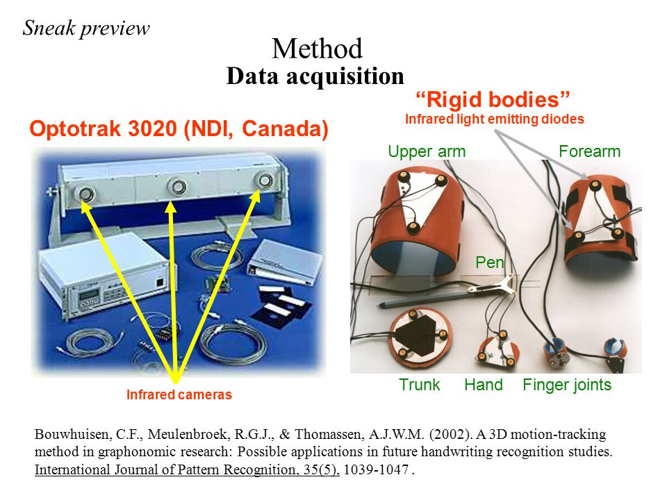 Method Optotrak 3020 (NDI, Canada) Infrared cameras Data acquisition Infrared light emitting diodes Trunk Hand Finger joints ForearmUpper arm Pen Rigid bodies Bouwhuisen, C.F., Meulenbroek, R.G.J., & Thomassen, A.J.W.M.