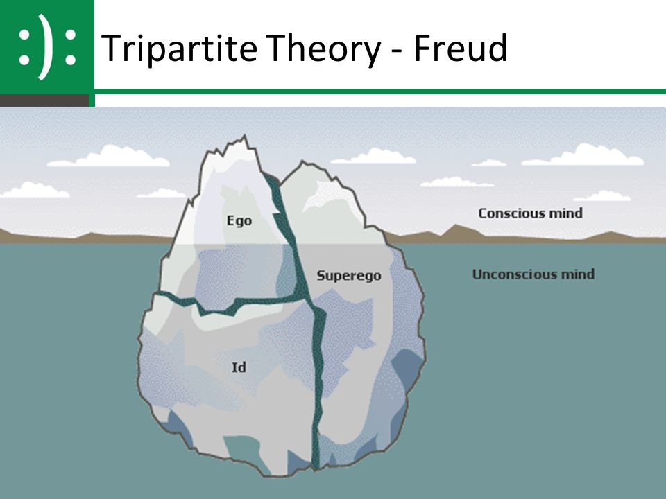 Tripartite Theory - Freud