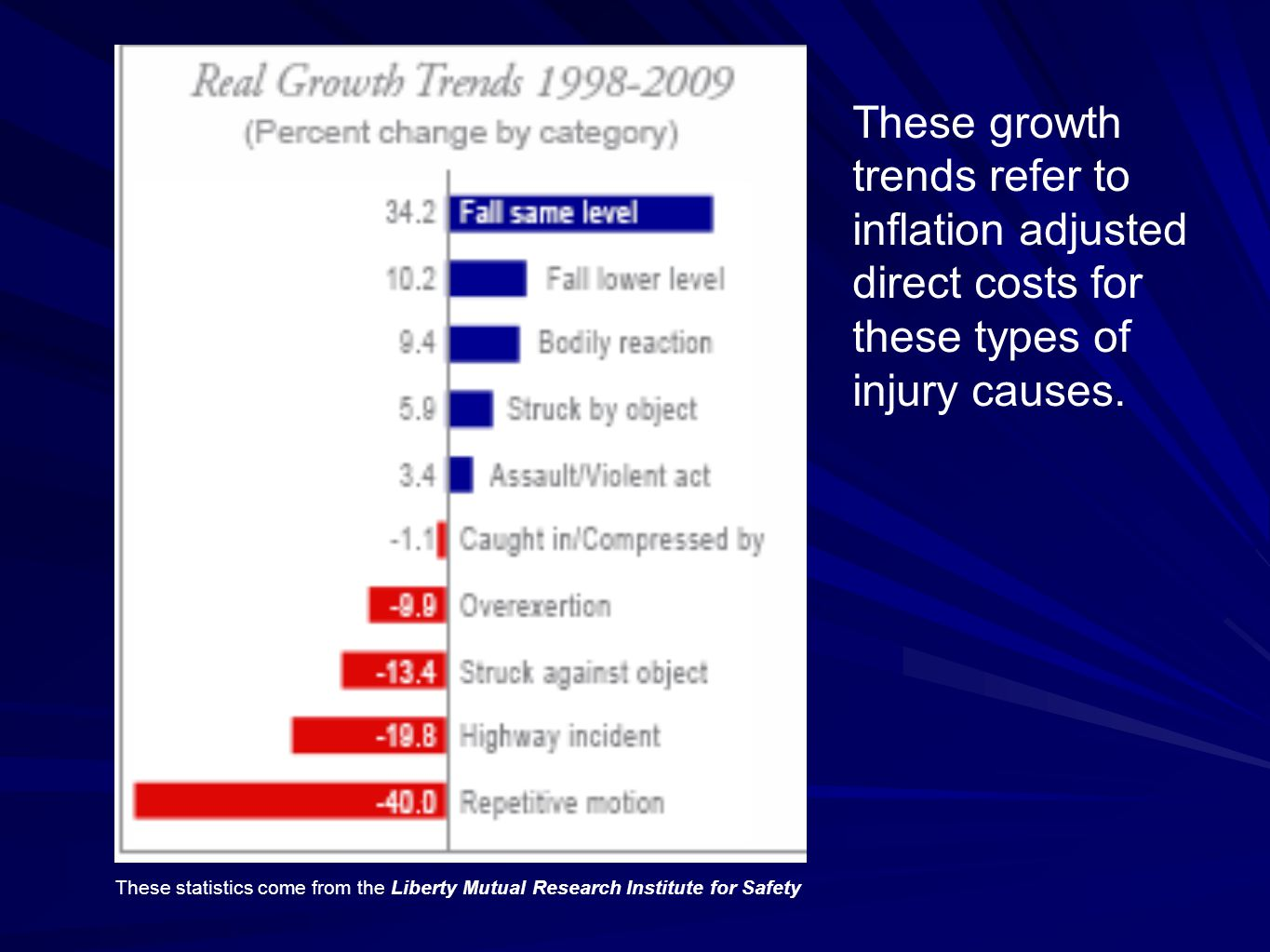 These growth trends refer to inflation adjusted direct costs for these types of injury causes. These statistics come from the Liberty Mutual Research