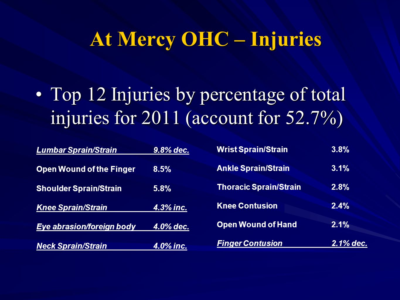 At Mercy OHC – Injuries Top 12 Injuries by percentage of total injuries for 2011 (account for 52.7%)Top 12 Injuries by percentage of total injuries fo