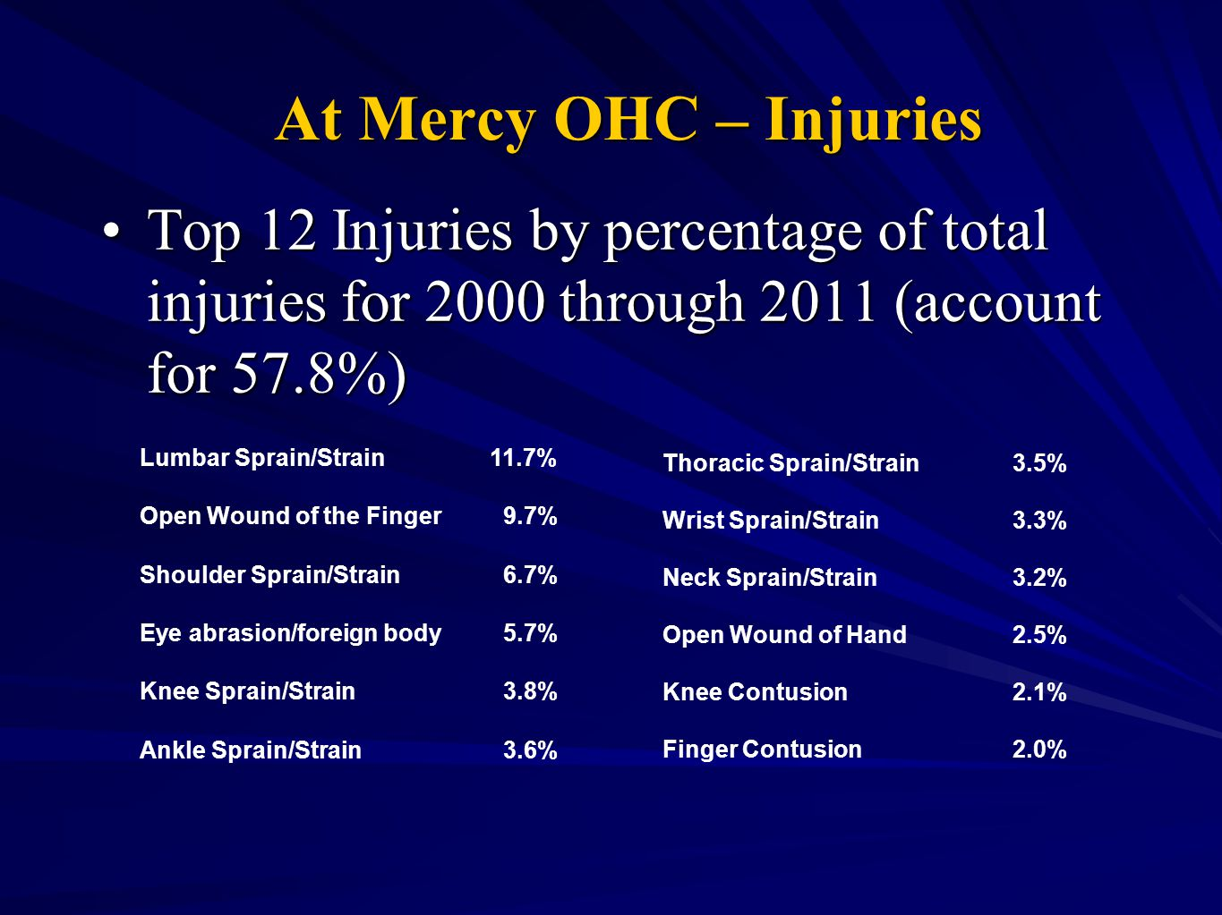 At Mercy OHC – Injuries Top 12 Injuries by percentage of total injuries for 2000 through 2011 (account for 57.8%)Top 12 Injuries by percentage of total injuries for 2000 through 2011 (account for 57.8%) Lumbar Sprain/Strain 11.7% Open Wound of the Finger 9.7% Shoulder Sprain/Strain 6.7% Eye abrasion/foreign body 5.7% Knee Sprain/Strain 3.8% Ankle Sprain/Strain 3.6% Thoracic Sprain/Strain 3.5% Wrist Sprain/Strain 3.3% Neck Sprain/Strain 3.2% Open Wound of Hand 2.5% Knee Contusion 2.1% Finger Contusion 2.0%