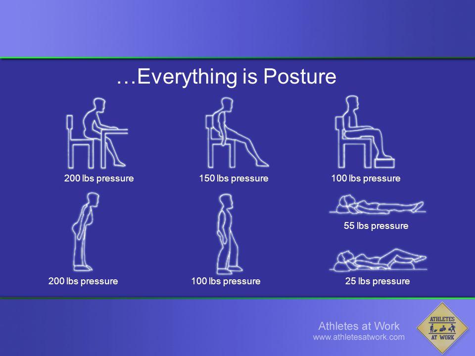 200 lbs pressure150 lbs pressure100 lbs pressure 200 lbs pressure100 lbs pressure 55 lbs pressure 25 lbs pressure …Everything is Posture