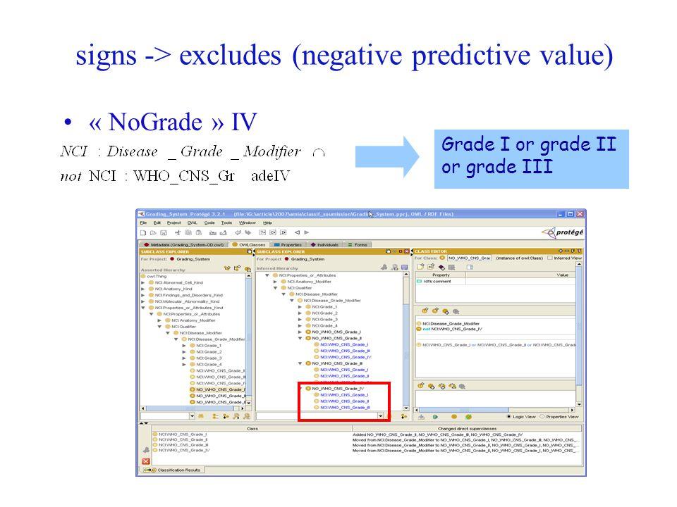 signs -> excludes (negative predictive value) « NoGrade » IV Grade I or grade II or grade III