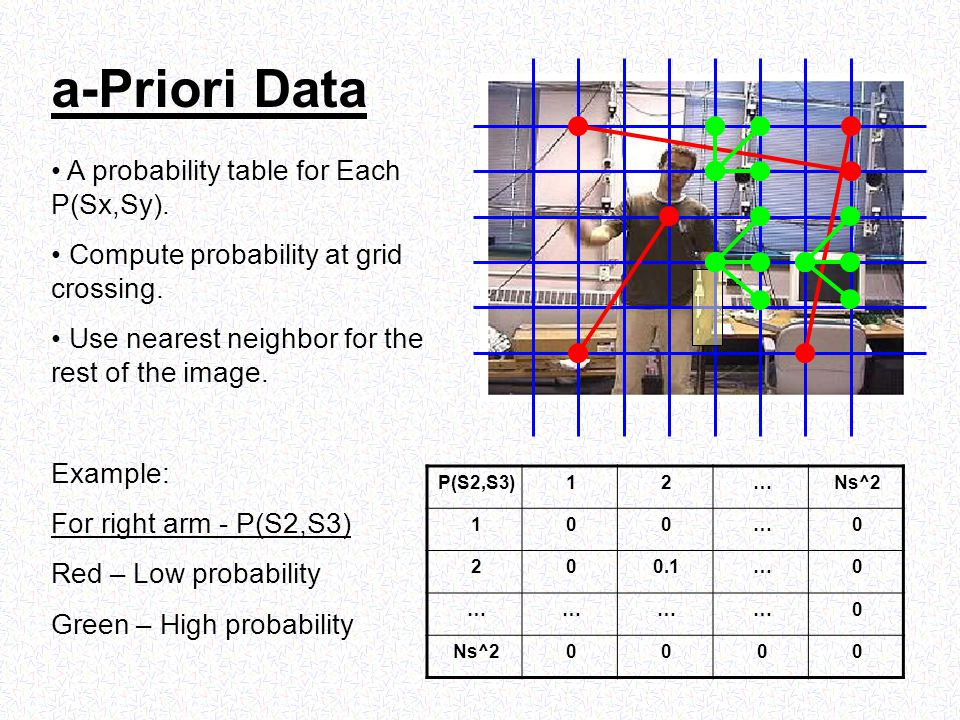 a-Priori Data A probability table for Each P(Sx,Sy).