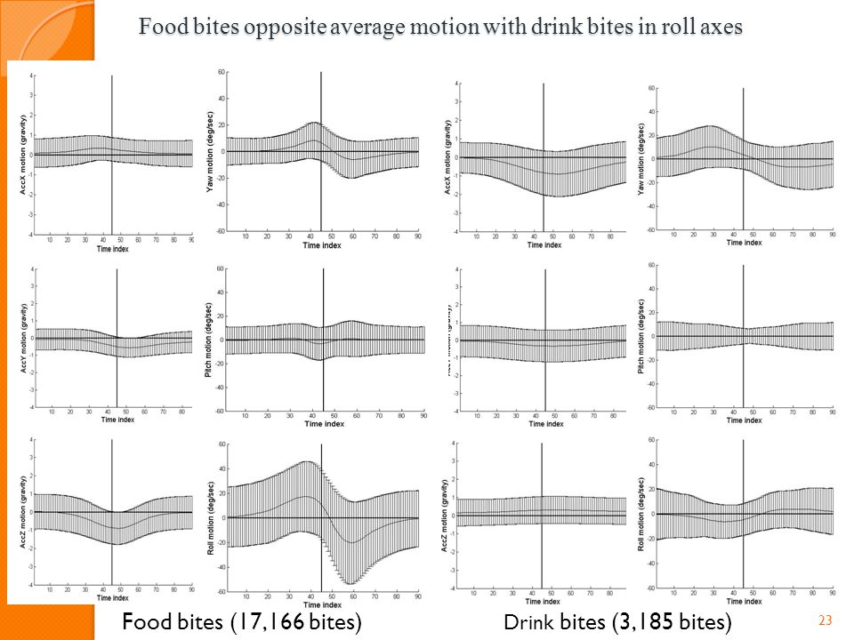 23 Food bites (17,166 bites) Drink bites (3,185 bites) Food bites opposite average motion with drink bites in roll axes