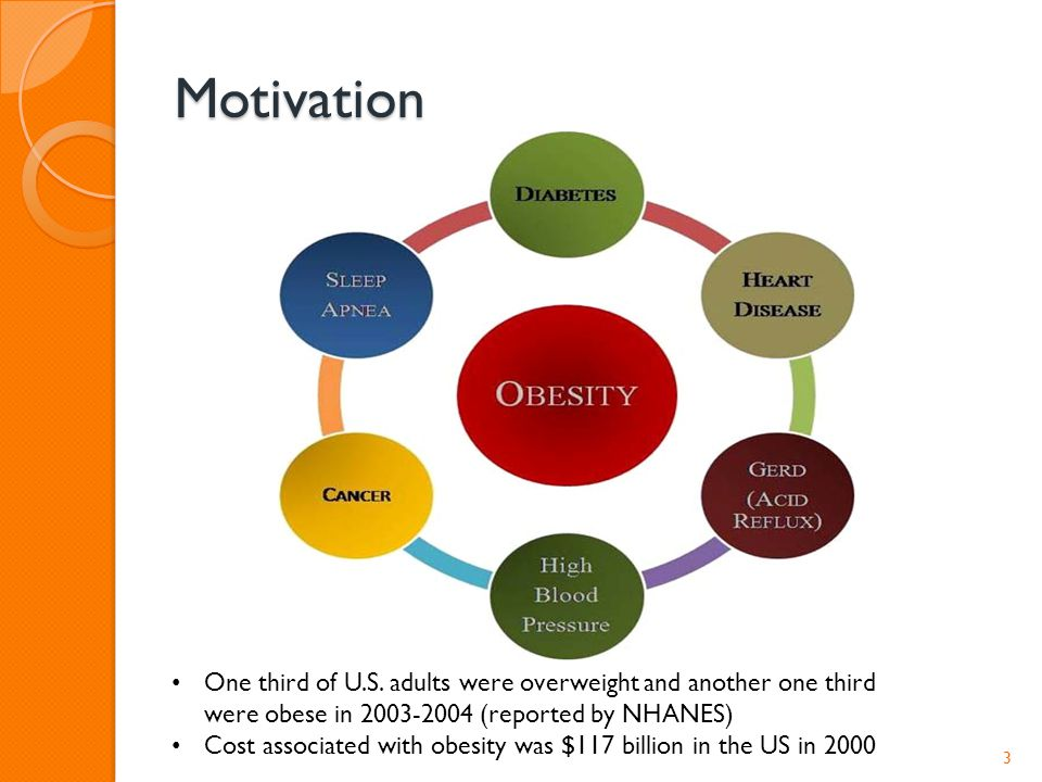 Motivation 3 One third of U.S. adults were overweight and another one third were obese in 2003-2004 (reported by NHANES) Cost associated with obesity