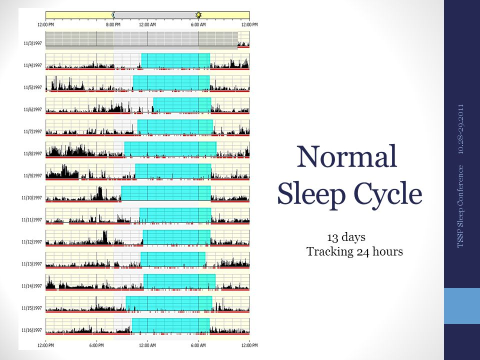 Normal Sleep Cycle 10.28-29.2011 TSSP Sleep Conference 13 days Tracking 24 hours
