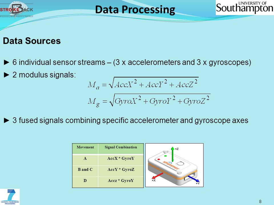 8 Data Sources ► 6 individual sensor streams – (3 x accelerometers and 3 x gyroscopes) ► 2 modulus signals: ► 3 fused signals combining specific accel