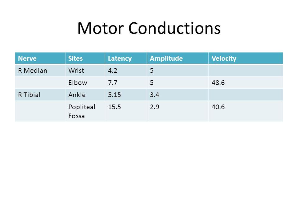 Motor Conductions NerveSitesLatencyAmplitudeVelocity R MedianWrist4.25 Elbow7.7548.6 R TibialAnkle5.153.4 Popliteal Fossa 15.52.940.6