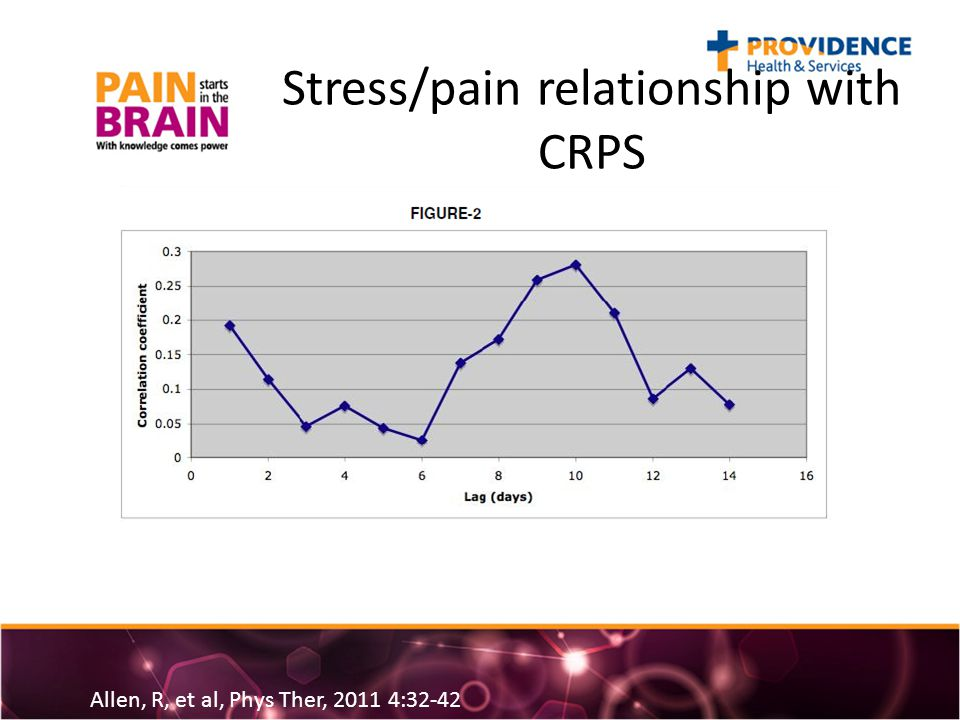 Stress/pain relationship with CRPS Allen, R, et al, Phys Ther, 2011 4:32-42
