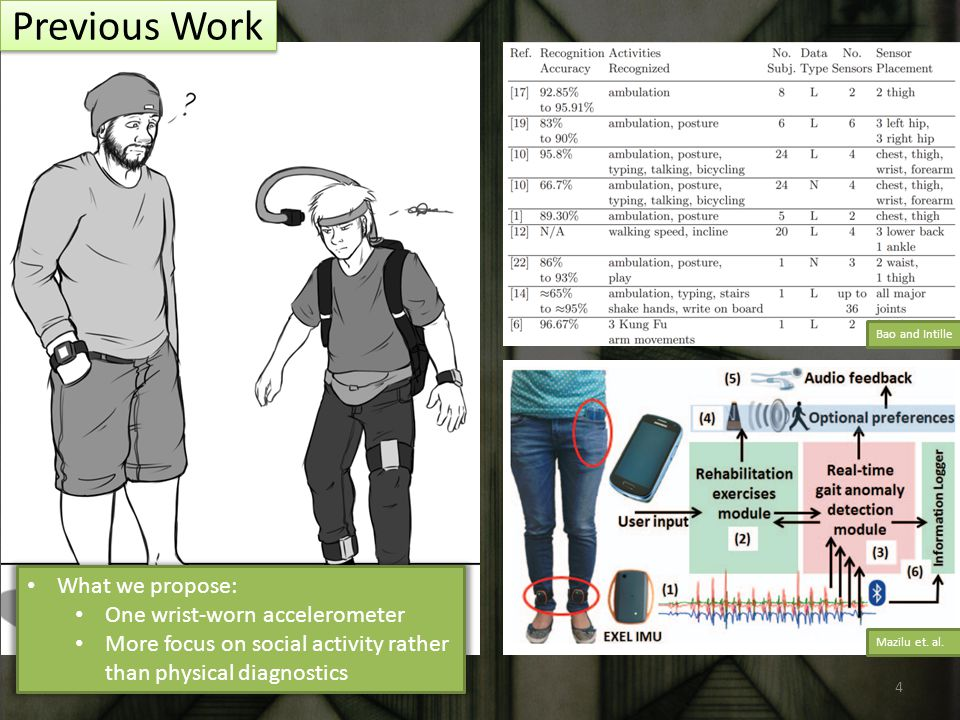 Bao and Intille Mazilu et. al. Previous Work What we propose: One wrist-worn accelerometer More focus on social activity rather than physical diagnost