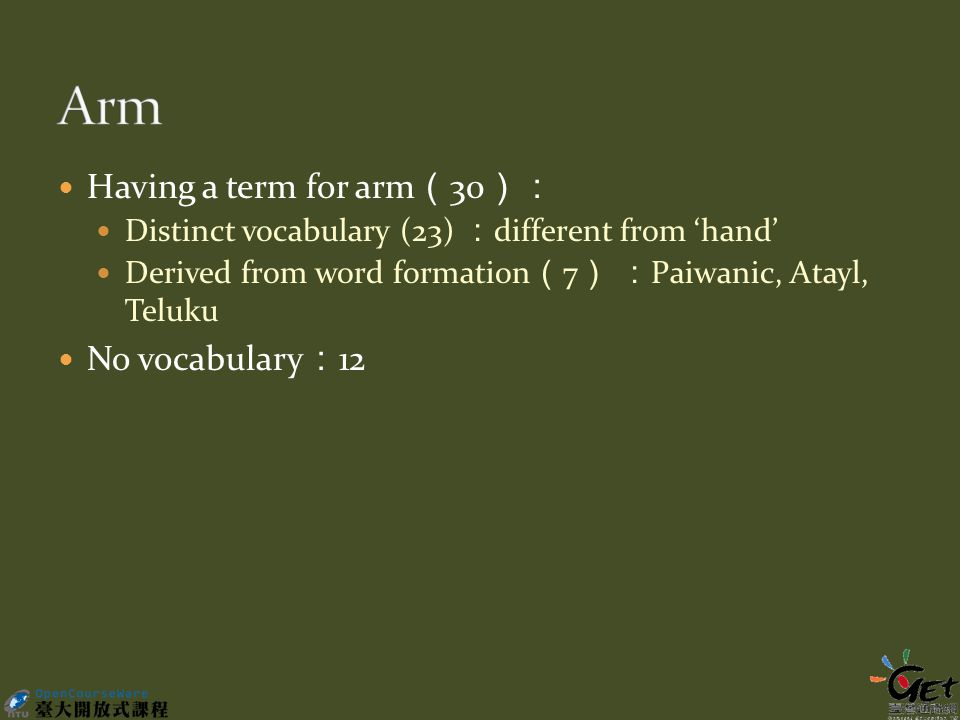 Having a term for arm ( 30 ): Distinct vocabulary (23) : different from 'hand' Derived from word formation ( 7 ) : Paiwanic, Atayl, Teluku No vocabulary : 12