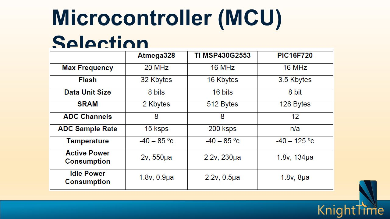 Microcontroller (MCU) Selection
