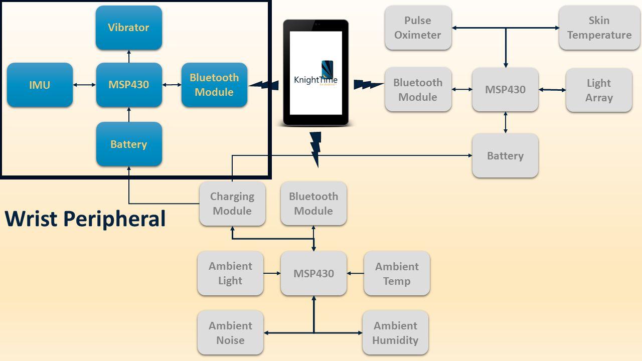 Vibrator Light Array MSP430 Pulse Oximeter Battery Bluetooth Module Skin Temperature MSP430 Bluetooth Module Ambient Light Ambient Noise Ambient Temp Ambient Humidity Charging Module IMU Bluetooth Module Battery MSP430 Wrist Peripheral