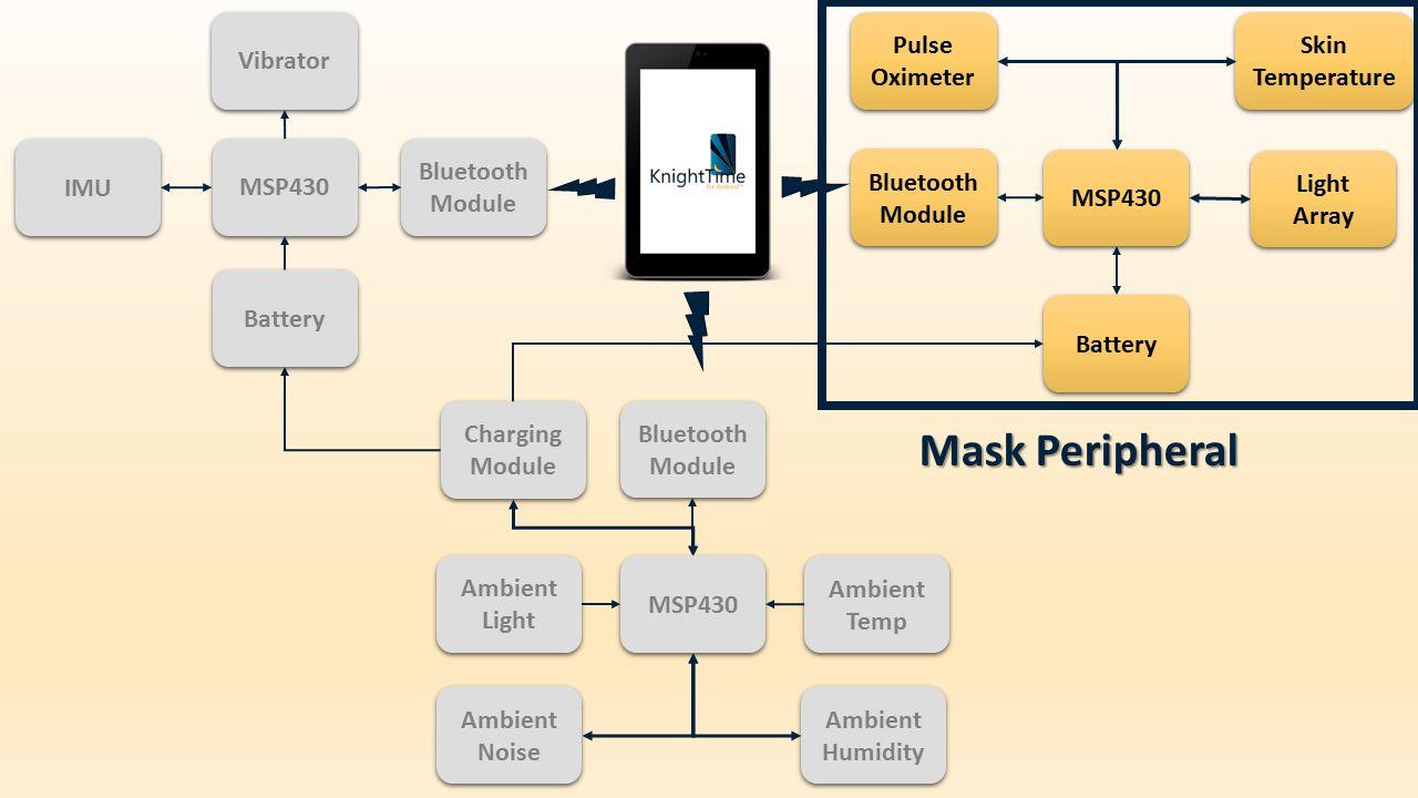 Vibrator Light Array MSP430 Pulse Oximeter Battery Bluetooth Module Skin Temperature MSP430 Bluetooth Module Ambient Light Ambient Noise Ambient Temp Ambient Humidity Charging Module IMU Bluetooth Module Battery MSP430 Mask Peripheral