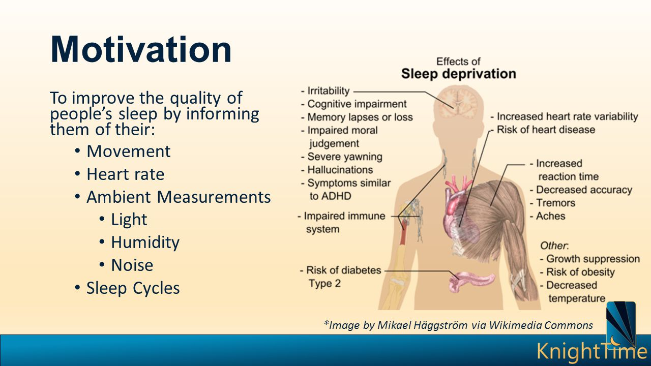 Motivation To improve the quality of people's sleep by informing them of their: Movement Heart rate Ambient Measurements Light Humidity Noise Sleep Cy