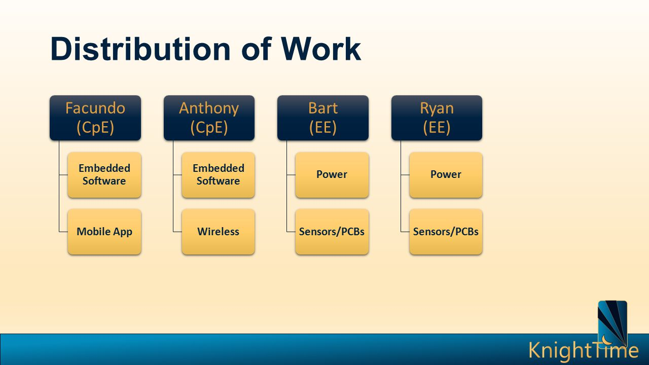 Distribution of Work Facundo (CpE) Embedded Software Mobile App Anthony (CpE) Embedded Software Wireless Bart (EE) PowerSensors/PCBs Ryan (EE) PowerSensors/PCBs